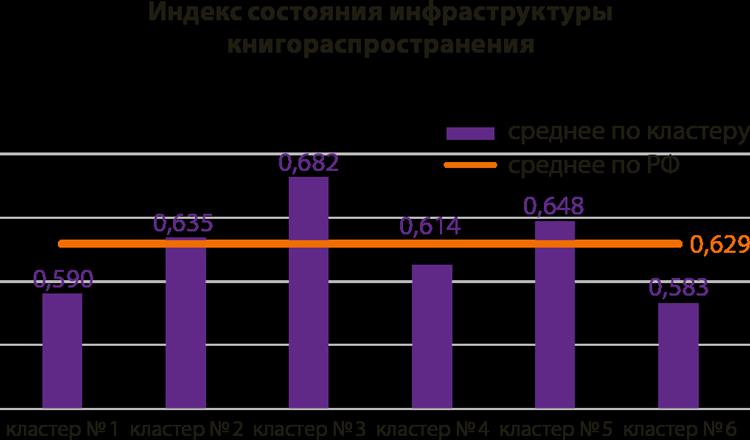 Индекс состояния инфраструктуры книгораспространения
